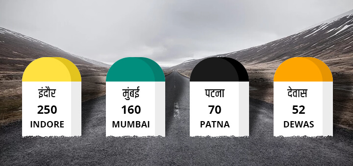 Why are different colored milestones on the roads of India?